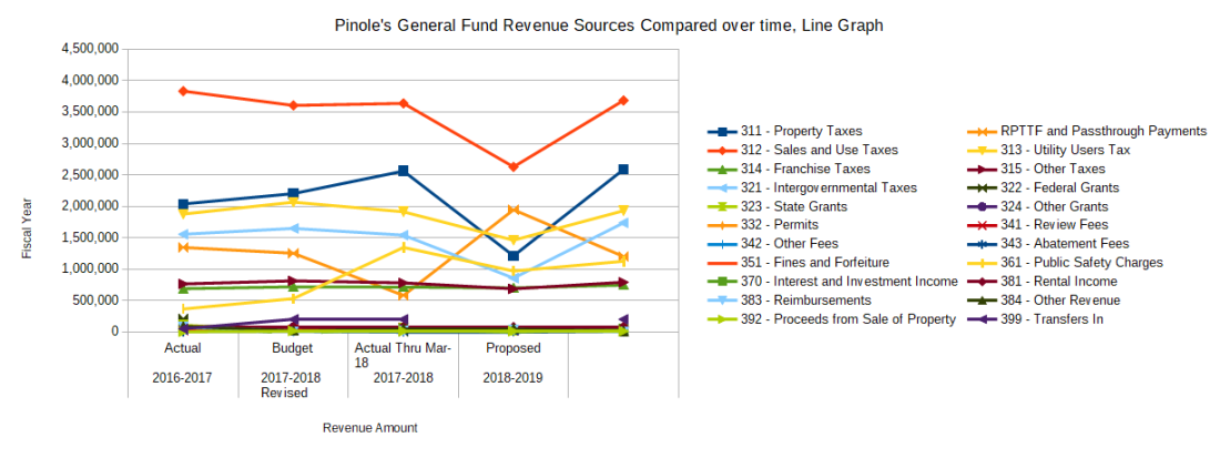 pinole budget graphs rafael menis for pinole city council 2018